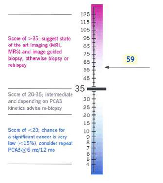 PCA3 score